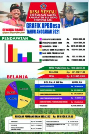 Baliho APBDes Tahun 2021